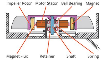 颠覆传统,戴森电风扇的电路设计方案
