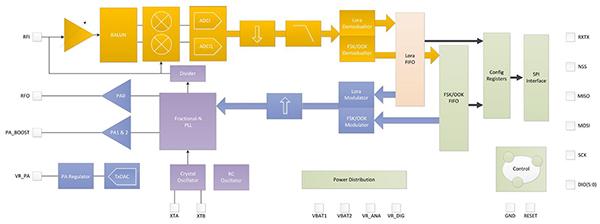 長距離無線通信電路設計方案,用LoRaWAN就對了