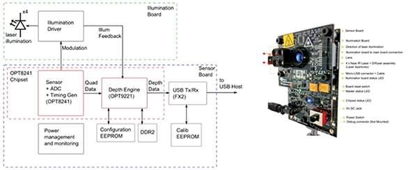硬核:自動駕駛的機器視覺系統構建,從原理到電路設計