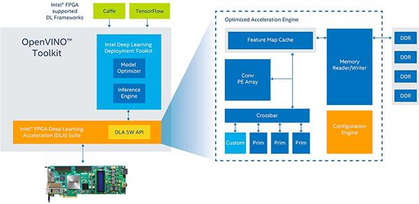 机器学习加持,基于FPGA的高性能视觉应用方案设计