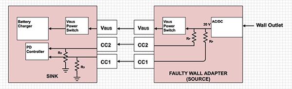 從樹莓派4B的USB Type-C電路設計失誤看該如何實現安全的Type-C電路方案