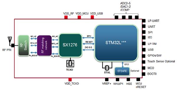 物聯網安全電路設計方案:加密要從源頭抓起