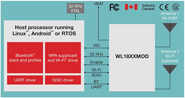 如何基于現有的WiFi模塊進行快速的電路方案設計