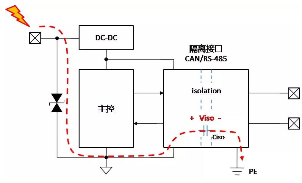 完善的总线接口保护电路设计:总线隔离后如何接地?