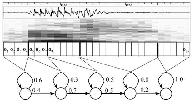 提高語音識別率:必須加入深度學習嗎?