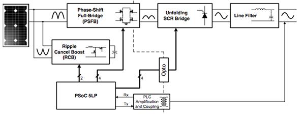 可编程开发板的强大之处?#21644;?#36807;软件改变硬件电路设计