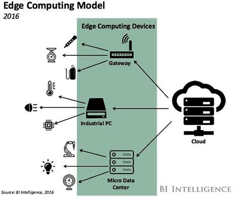 边缘计算电路方案设计,让工业物联网有更多选择