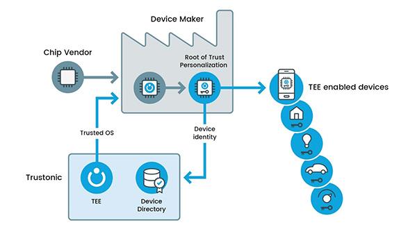 嵌入式设计升华:物联网硬件安全如何实现可靠加密?