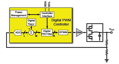 PMBus助力简化数字电源电路设计
