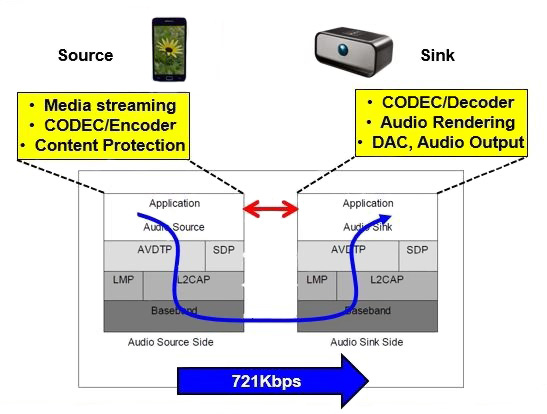教你构建一个低成本的蓝牙音频电路方案
