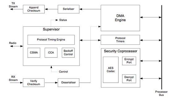 智能家居最簡單的實現方式:基于無線MCU的電路設計方案