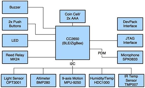 在单板计算机上构建一个无线传感器电路