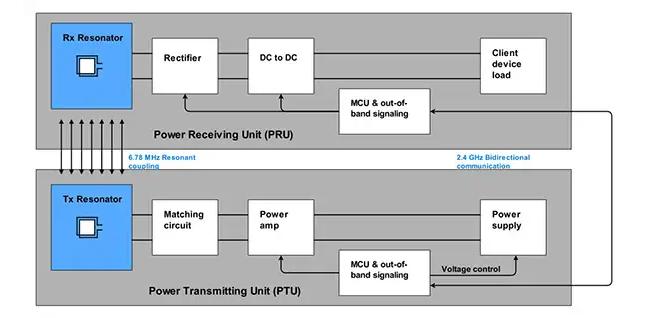 无线充电电路设计方案:选择感应式是当下,选择谐振式是未来