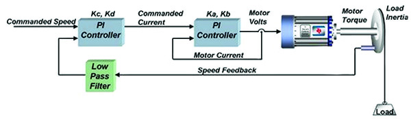 FOC技术让无人机电路设计实现质的飞跃