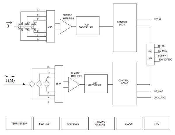 基于多傳感器的藍牙可穿戴設備電路方案設計