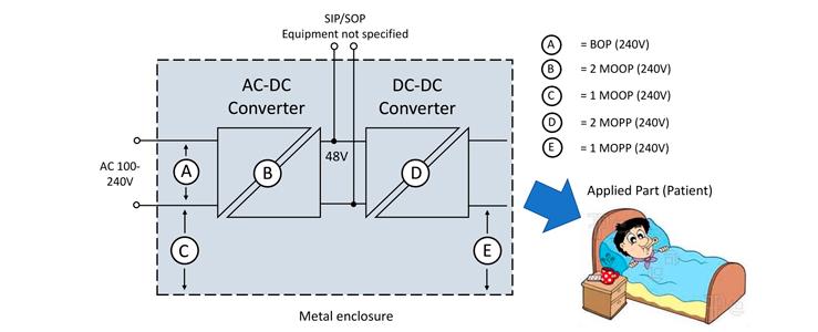 医疗应用:DC-DC电路设计方案如何选型?