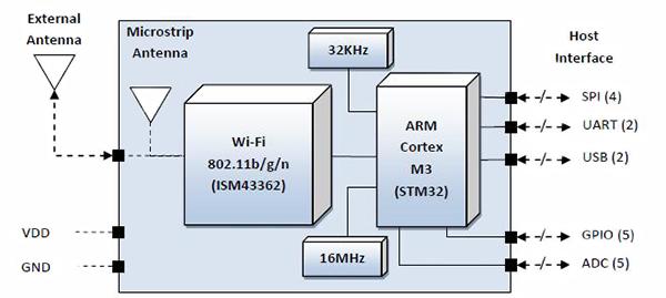 針對醫療設備中的無線連接方案,該選哪種WiFi模塊?