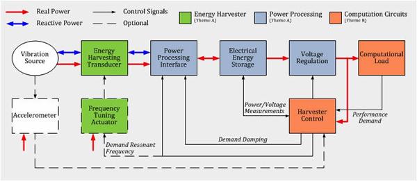 未来物联网最佳解决方案-基于能量收集的供电方案电路设计