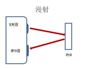 手握3种模式,轻松掌握光电传感器原理