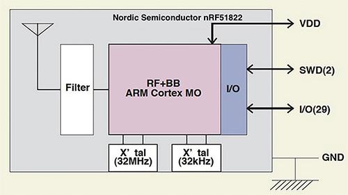 如何利用现有的蓝牙模块进行快速的物联网电路方案设计