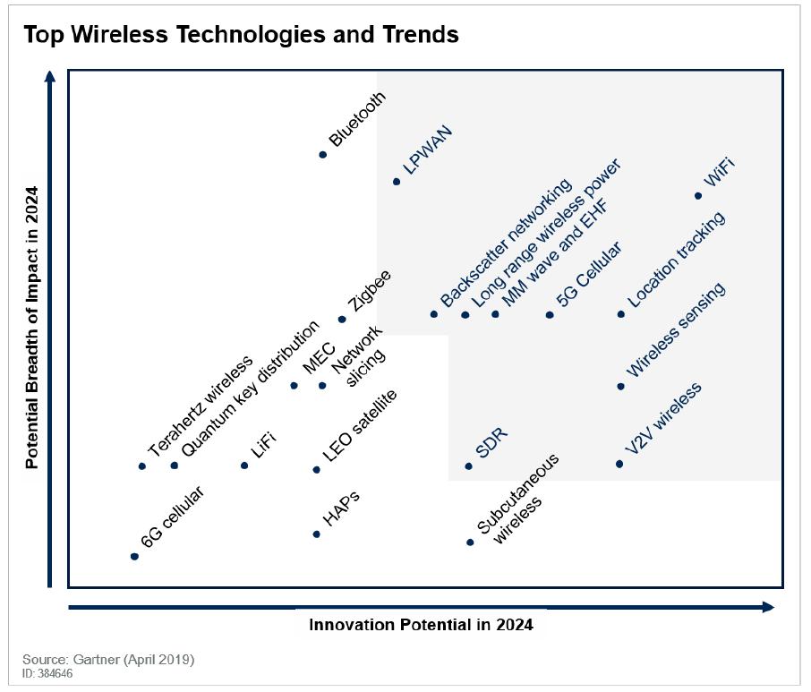 2019年的十大無線通信技術,你了解多少?