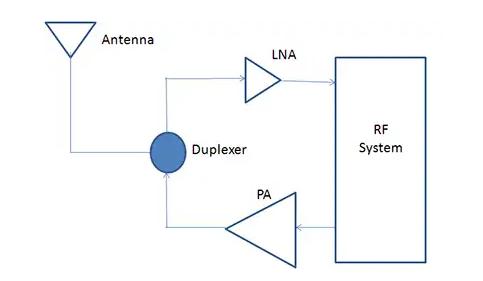 射頻電路中的LNA以及PA電路設計要點