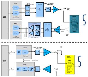 基于AD6676中頻接收器的基站電路方案設計