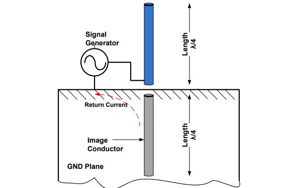 一文读懂RF射频中天线的工作原理