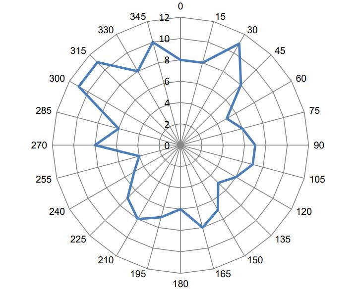 射频电路中的天线参数该如何考虑