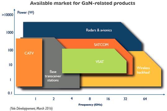 氮化镓将在5G市场爆发出前所未有的活力