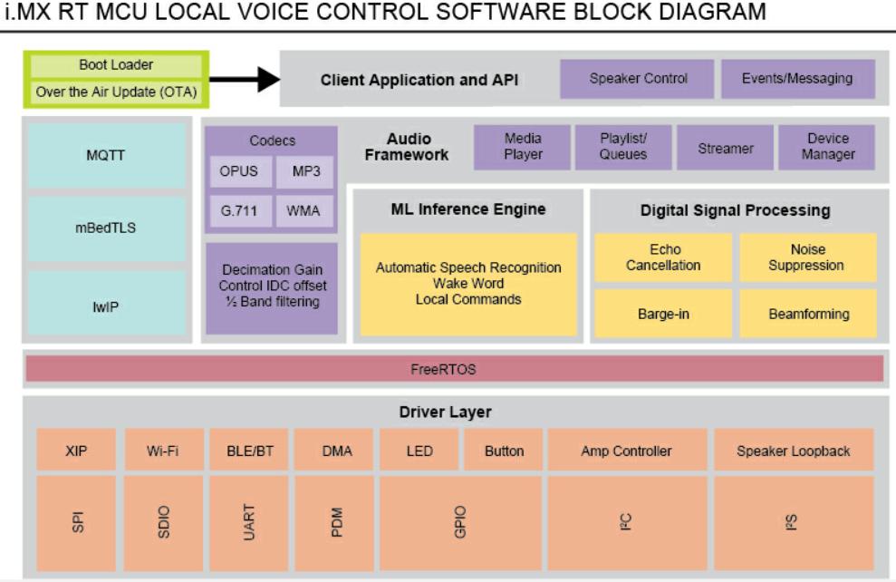 基于恩智浦i.MX RT106L 语音控制和识别电路方案