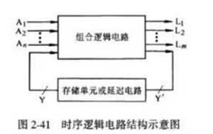弄懂电路信号完整性必须掌握的3种时序逻辑电路设计