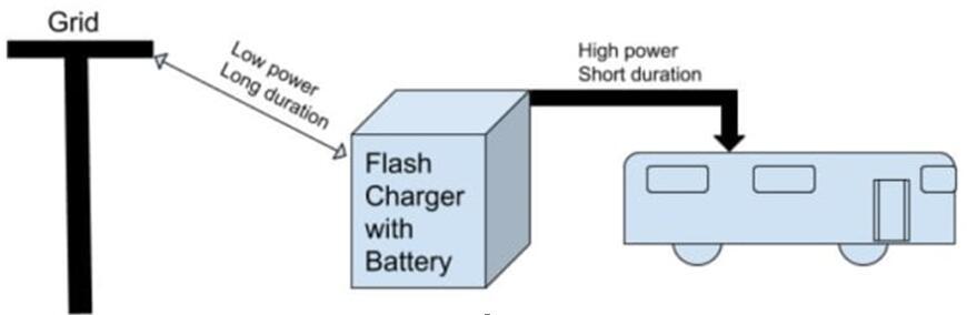 电动汽车快速闪充技术工作原理及电路分析