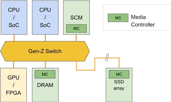 10nm工艺,英特尔推出支持PCIe 5.0的新款Agilex FPGA