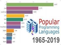 震撼!从1965年到2019年,最受欢迎的编程语言排行榜变化(你可以看到python如何封神)