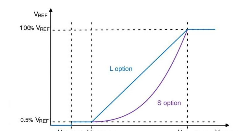 如何设计满足PFC和THD标准的LED驱动器电路方案