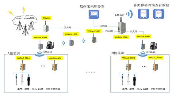 无线数据采集解决方案介绍