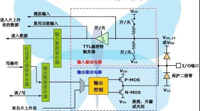 STM32微控制器編寫GPIO初始化結構體