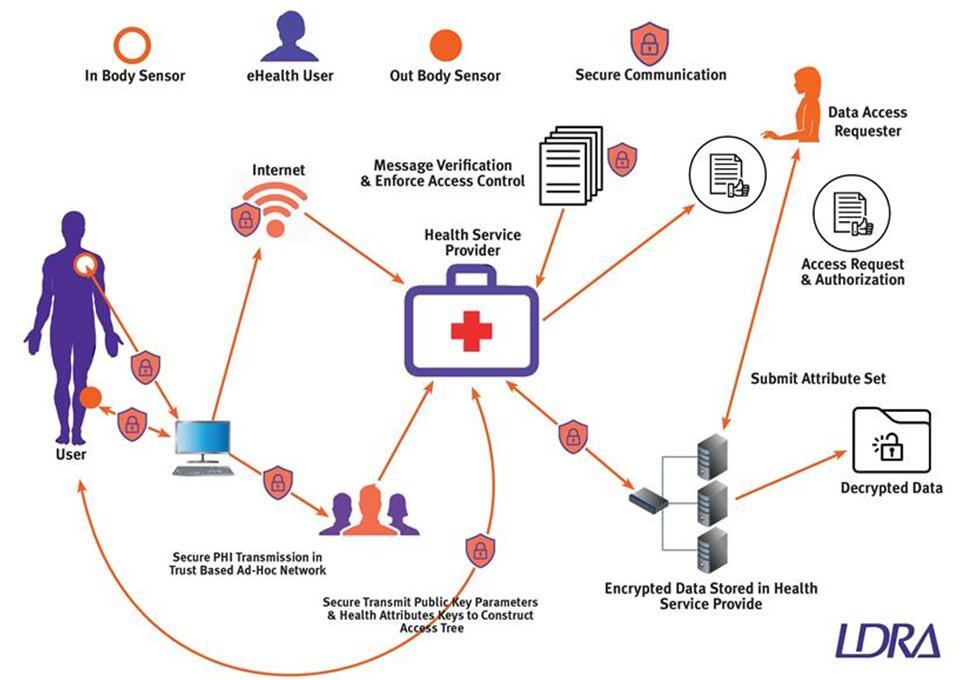 如何确保互联医疗的网络安全