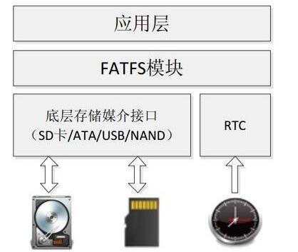 STM32微控制器之如何提高程序的可移植性