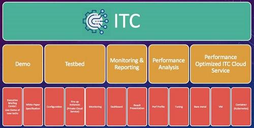短视频迎来人工智能技术加持,英伟达助力部署业界最先进GPU计算基础架构