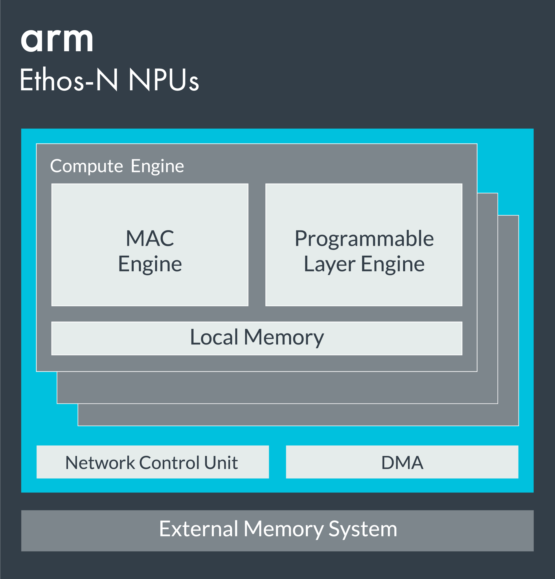 ARM发布全新Ethos NPU与寒武纪、华为的NPU相比,哪个更强?