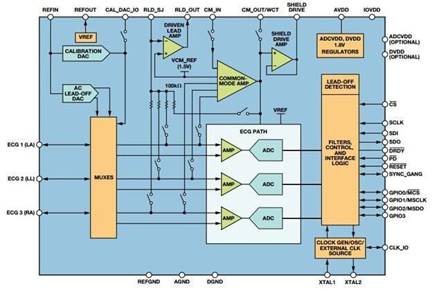 基于ADAS10003的电极心电图模拟前端电路设计