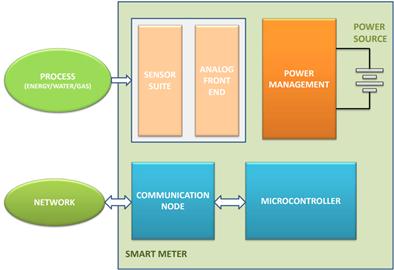無線智能儀器電路方案該如何選擇?電路設計該注意什么?
