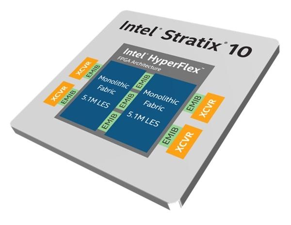 443億晶體管,英特爾堆出全世界最大容量的FPGA Stratix 10 GX 10M