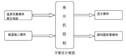 基于單片機的溫度檢測系統設計方案