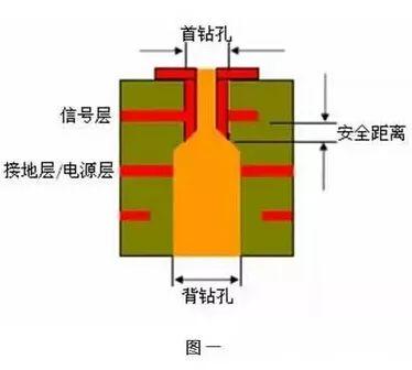 科普:PCB生产中的过孔和背钻
