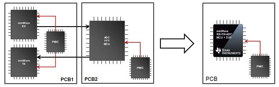 德州仪器毫米波传感器和Sitara处理器组合实现智能机器人电路解决方案