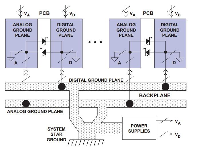 PCB设计技巧:数字地模拟地接地策略