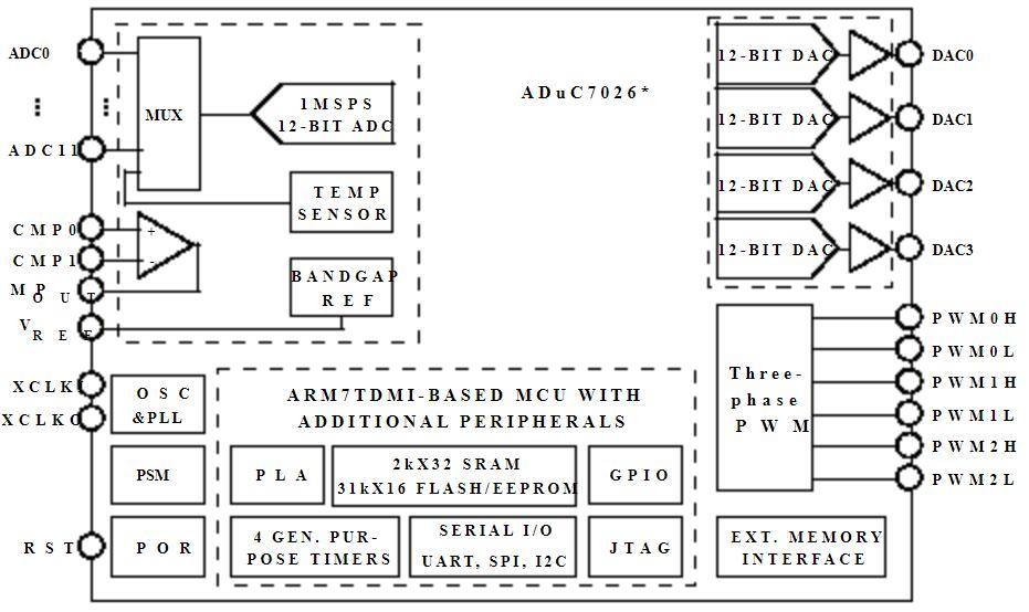 硬件工程師告訴你ADI的ADuC7xxx系列芯片該怎么進行電路設計